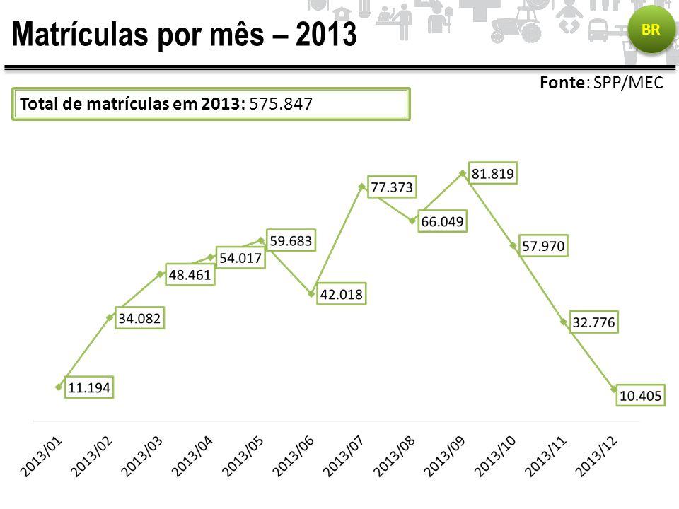 Matrículas por mês – 2013 BR Fonte: SPP/MEC Total de matrículas em 2013: 575.847