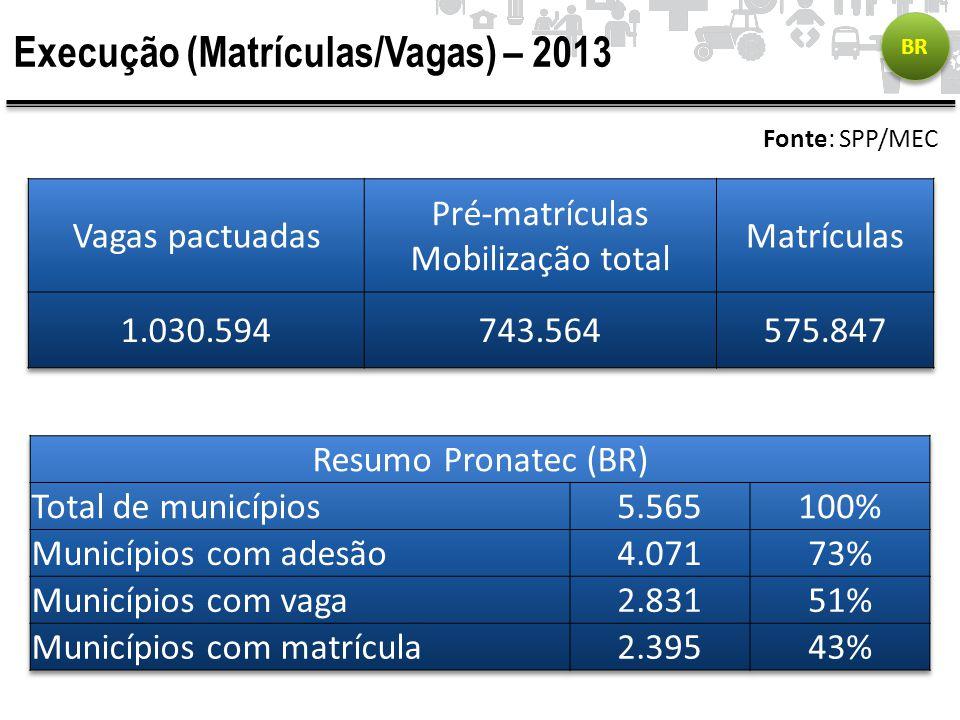 Execução (Matrículas/Vagas) – 2013 Fonte: SPP/MEC BR