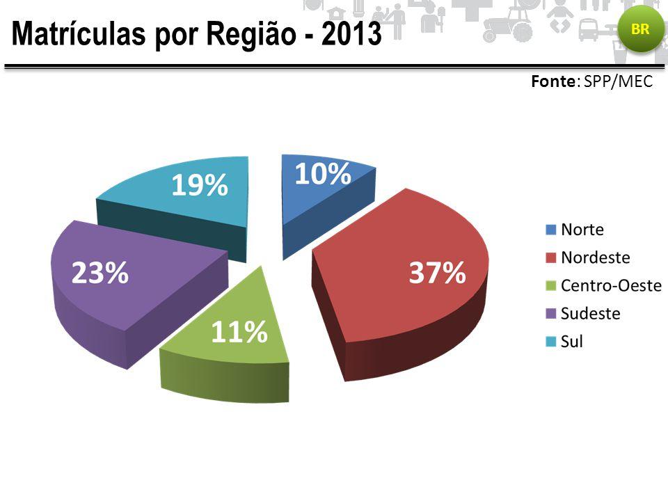Matrículas por Região - 2013 BR Fonte: SPP/MEC