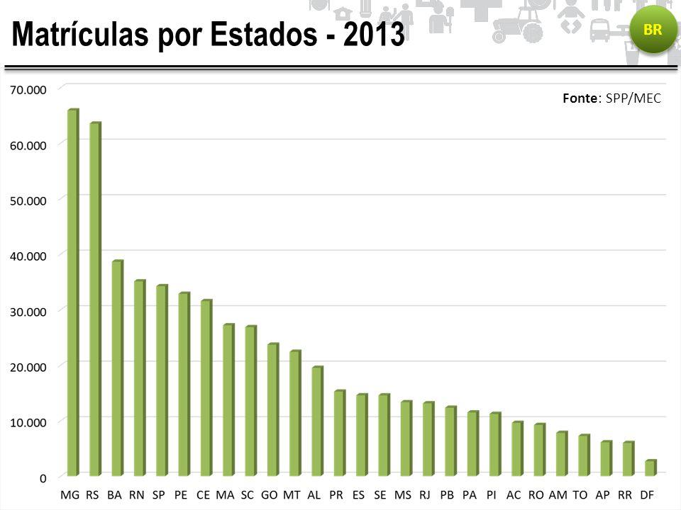 Matrículas por Estados - 2013 BR Fonte: SPP/MEC