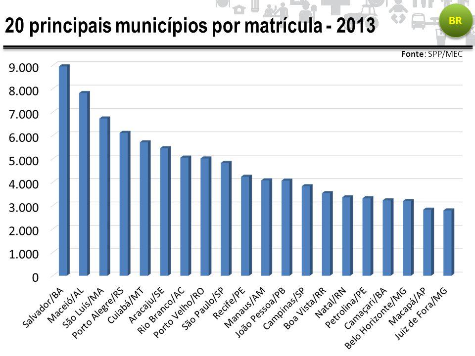 20 principais municípios por matrícula - 2013 BR Fonte: SPP/MEC