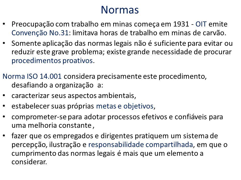 Normas Preocupação com trabalho em minas começa em 1931 - OIT emite Convenção No.31: limitava horas de trabalho em minas de carvão.
