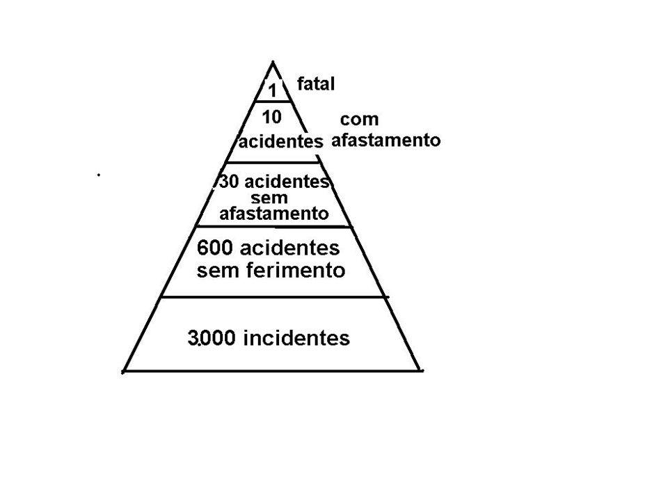Desafios Análise dos relatórios públicos mostra que parte da evolução dos índices de acidentes se deve a: melhor gestão da estabilidade geotécnica, controle do capeamento, operação de enchimento.