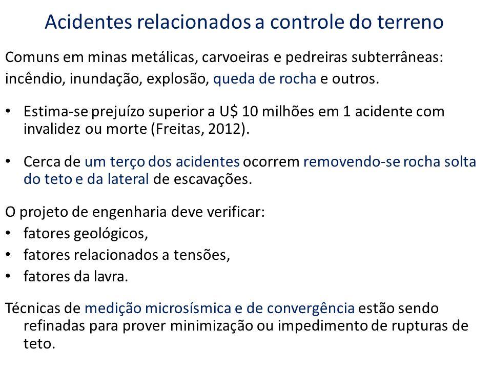 Acidentes relacionados a controle do terreno Comuns em minas metálicas, carvoeiras e pedreiras subterrâneas: incêndio, inundação, explosão, queda de rocha e outros.
