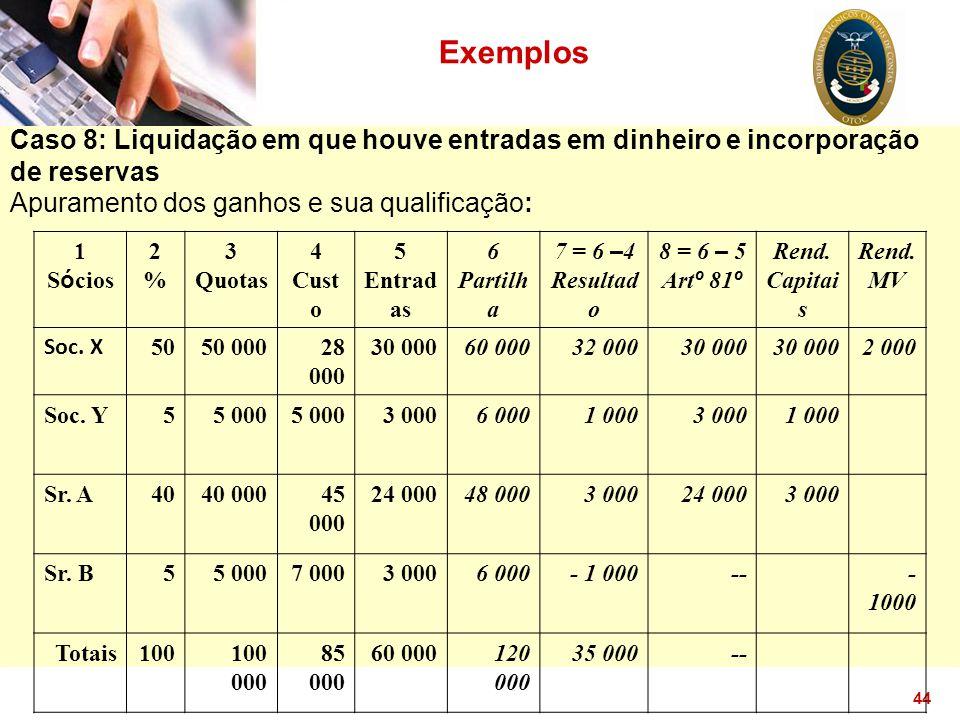 44 Exemplos Caso 8: Liquidação em que houve entradas em dinheiro e incorporação de reservas Apuramento dos ganhos e sua qualificação: 1 S ó cios 2%2%