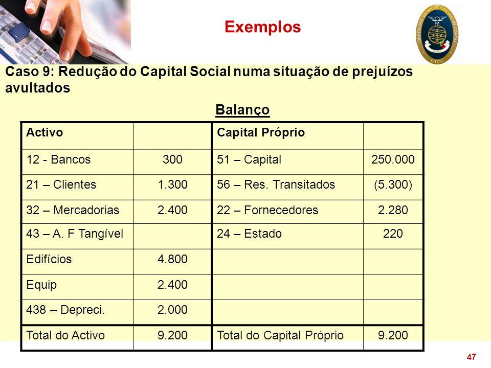 47 Exemplos Caso 9: Redução do Capital Social numa situação de prejuízos avultados Balanço ActivoCapital Próprio 12 - Bancos30051 – Capital250.000 21