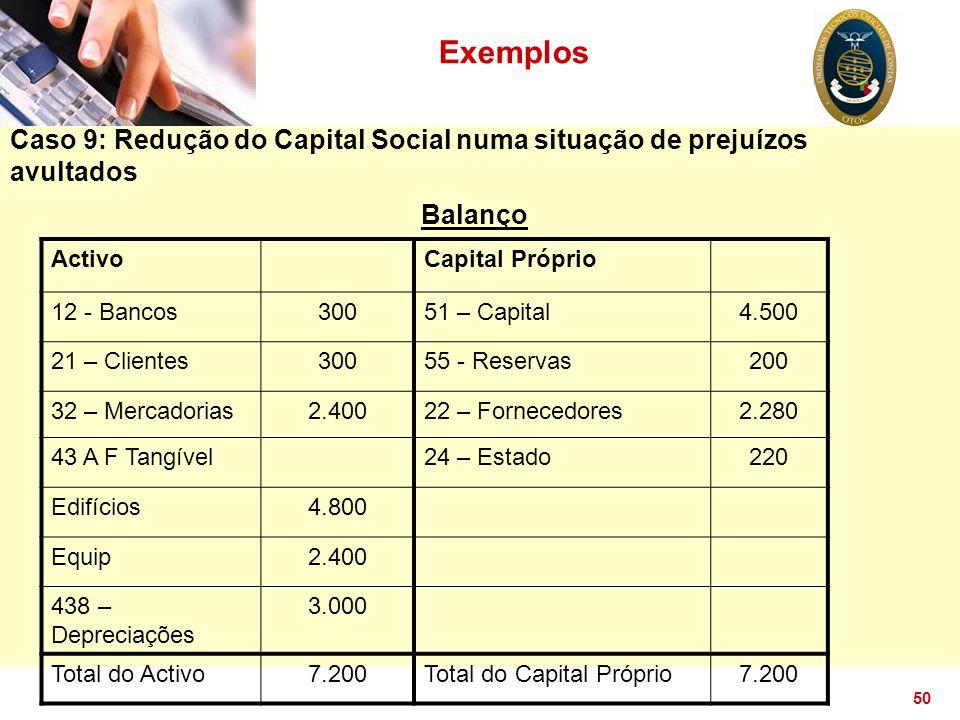 50 Exemplos Caso 9: Redução do Capital Social numa situação de prejuízos avultados Balanço ActivoCapital Próprio 12 - Bancos30051 – Capital4.500 21 –