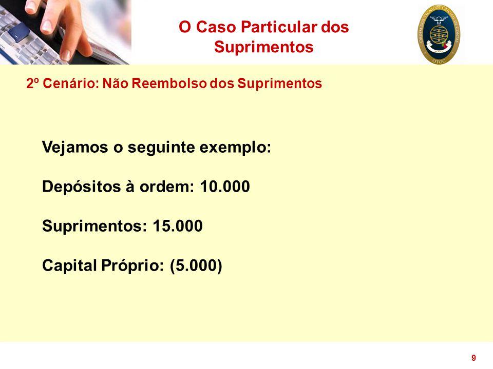 9 O Caso Particular dos Suprimentos 2º Cenário: Não Reembolso dos Suprimentos Vejamos o seguinte exemplo: Depósitos à ordem: 10.000 Suprimentos: 15.00
