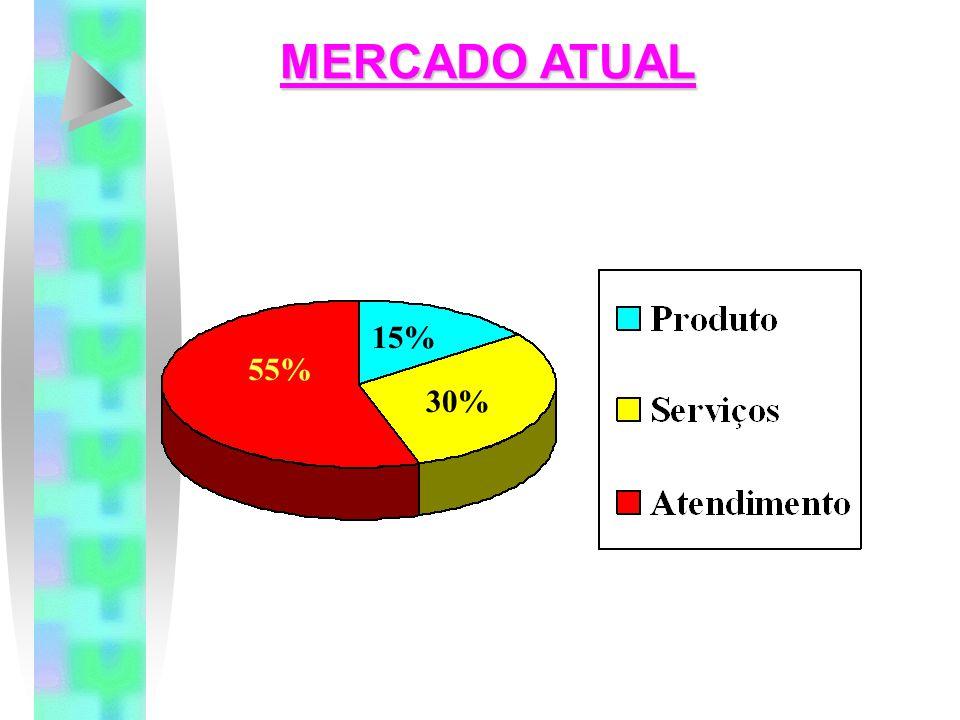 MERCADO ATUAL  Os clientes estão ficando mais sofisticados e mais sensíveis a preços.  Dispõem de pouco tempo e querem mais conveniência.  Vêem mai