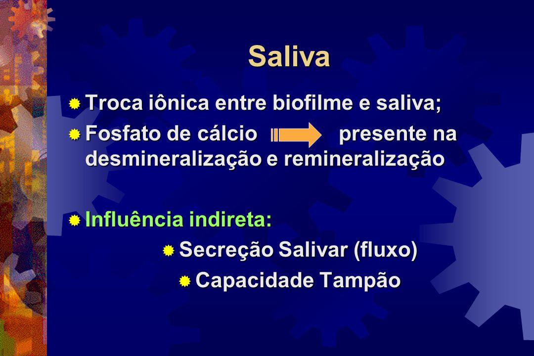 Efeito Local Direto influencia:  Tipo e quantidade do biofilme;  Composição de microorganismos;  Quantidade e qualidade da secreção salivar;  Prod