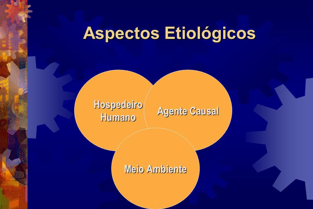 Aspectos Etiológicos HospedeiroHumano Agente Causal Meio Ambiente