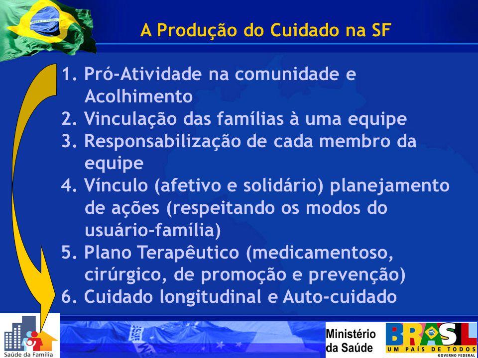 A Produção do Cuidado na SF 1. Pró-Atividade na comunidade e Acolhimento 2. Vinculação das famílias à uma equipe 3. Responsabilização de cada membro d