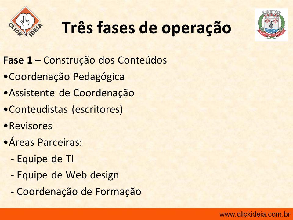 www.clickideia.com.br Três fases de operação Fase 1 – Construção dos Conteúdos Coordenação Pedagógica Assistente de Coordenação Conteudistas (escritor