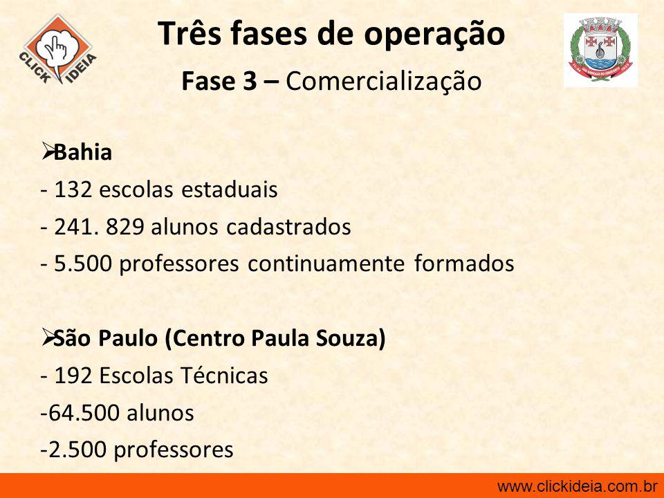 www.clickideia.com.br Três fases de operação Fase 3 – Comercialização  Bahia - 132 escolas estaduais - 241. 829 alunos cadastrados - 5.500 professore