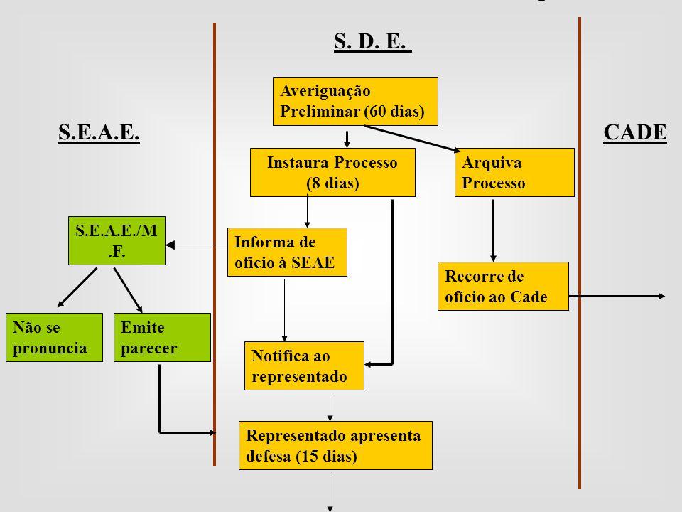 Averiguação Preliminar (60 dias) Arquiva Processo S. D. E. CADES.E.A.E. Instaura Processo (8 dias) Recorre de ofício ao Cade S.E.A.E./M.F. Notifica ao