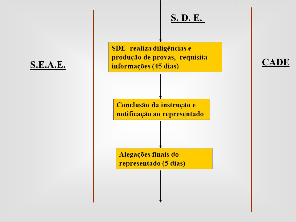 S. D. E. CADE S.E.A.E. SDE realiza diligências e produção de provas, requisita informações (45 dias) Conclusão da instrução e notificação ao represent