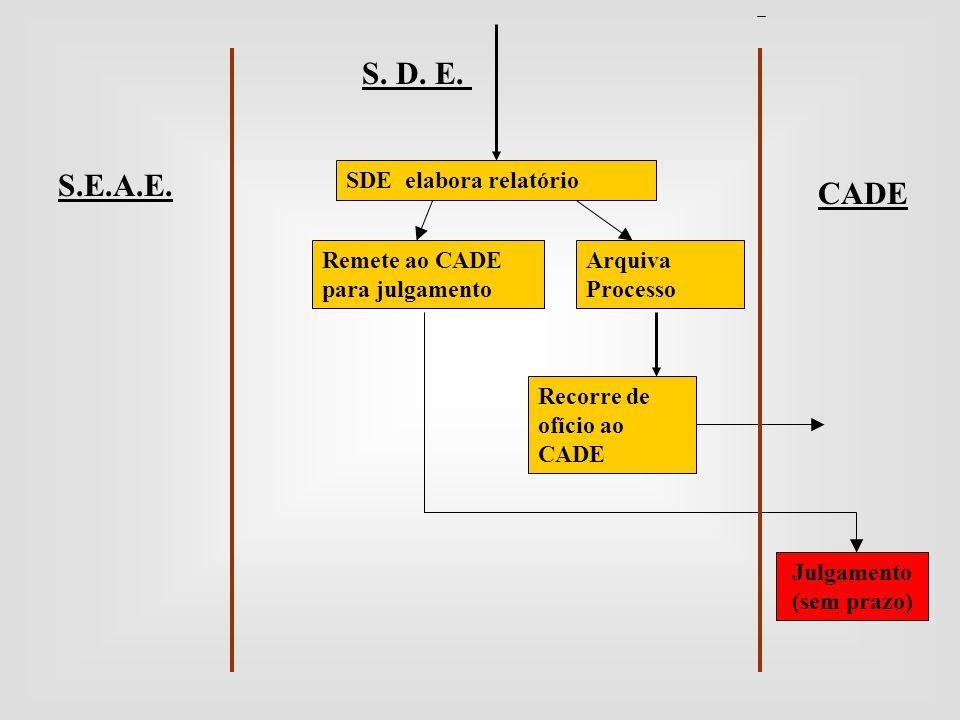 S. D. E. CADE S.E.A.E. SDE elabora relatório Remete ao CADE para julgamento Arquiva Processo Recorre de ofício ao CADE Julgamento (sem prazo)