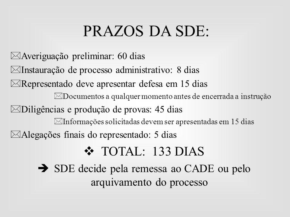 PRAZOS DA SDE:  Averiguação preliminar: 60 dias  Instauração de processo administrativo: 8 dias  Representado deve apresentar defesa em 15 dias  D