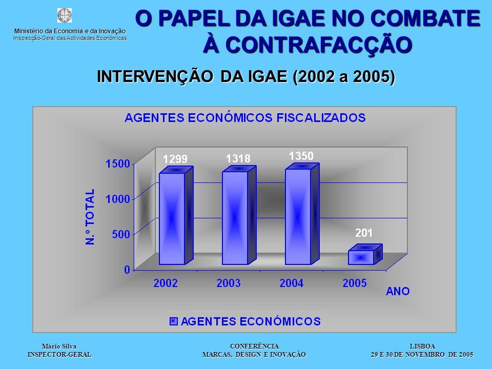 Mário Silva INSPECTOR-GERAL CONFERÊNCIA MARCAS, DESIGN E INOVAÇÃO O PAPEL DA IGAE NO COMBATE À CONTRAFACÇÃO INTERVENÇÃO DA IGAE (2002 a 2005) LISBOA 2