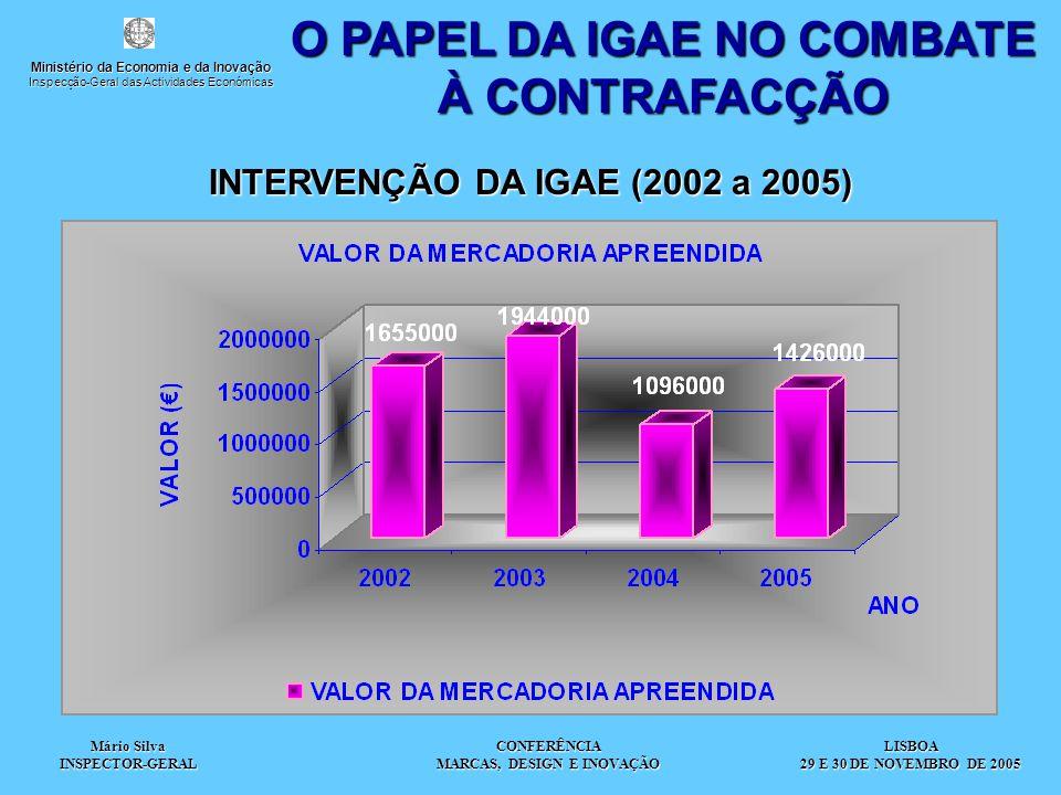 Mário Silva INSPECTOR-GERAL CONFERÊNCIA MARCAS, DESIGN E INOVAÇÃO O PAPEL DA IGAE NO COMBATE À CONTRAFACÇÃO INTERVENÇÃO DA IGAE (2002 a 2005) LISBOA 29 E 30 DE NOVEMBRO DE 2005 Ministério da Economia e da Inovação Inspecção-Geral das Actividades Económicas