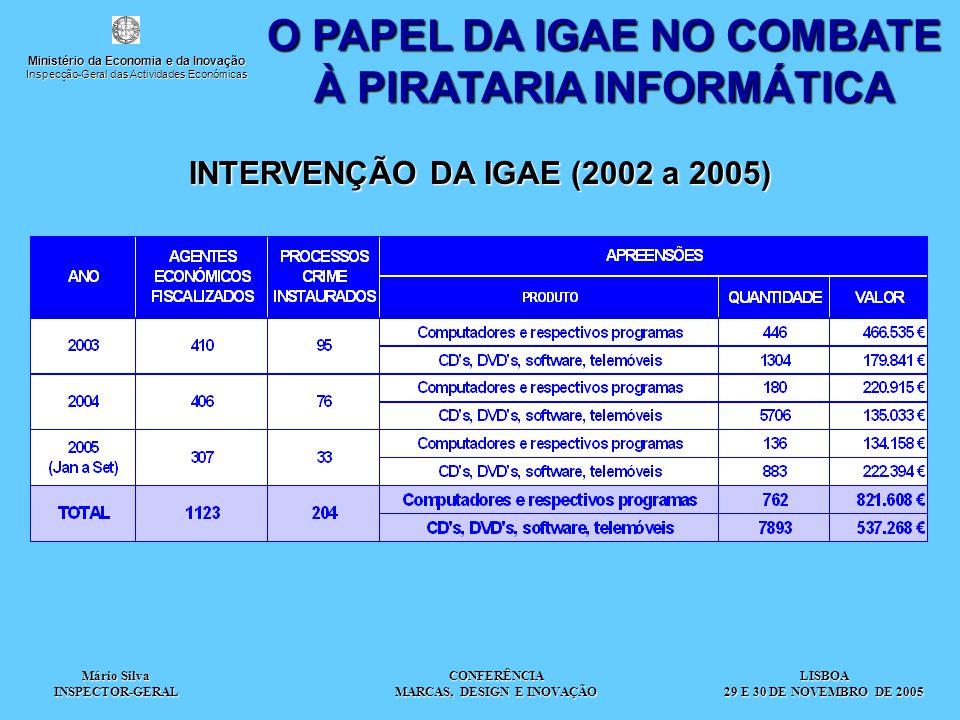 Mário Silva INSPECTOR-GERAL CONFERÊNCIA MARCAS, DESIGN E INOVAÇÃO O PAPEL DA IGAE NO COMBATE À PIRATARIA INFORMÁTICA INTERVENÇÃO DA IGAE (2002 a 2005) LISBOA 29 E 30 DE NOVEMBRO DE 2005 Ministério da Economia e da Inovação Inspecção-Geral das Actividades Económicas