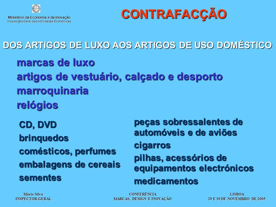 Mário Silva INSPECTOR-GERAL CONFERÊNCIA MARCAS, DESIGN E INOVAÇÃOCONTRAFACÇÃO marcas de luxo artigos de vestuário, calçado e desporto marroquinariarelógios DOS ARTIGOS DE LUXO AOS ARTIGOS DE USO DOMÉSTICO DOS ARTIGOS DE LUXO AOS ARTIGOS DE USO DOMÉSTICO CD, DVD brinquedos comésticos, perfumes embalagens de cereais sementes peças sobressalentes de automóveis e de aviões cigarros pilhas, acessórios de equipamentos electrónicos medicamentosLISBOA 29 E 30 DE NOVEMBRO DE 2005 Ministério da Economia e da Inovação Inspecção-Geral das Actividades Económicas