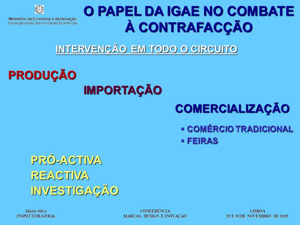 Mário Silva INSPECTOR-GERAL CONFERÊNCIA MARCAS, DESIGN E INOVAÇÃO O PAPEL DA IGAE NO COMBATE À CONTRAFACÇÃO INTERVENÇÃO EM TODO O CIRCUITO INTERVENÇÃO EM TODO O CIRCUITO PRODUÇÃO IMPORTAÇÃOCOMERCIALIZAÇÃO  COMÉRCIO TRADICIONAL  FEIRAS PRÓ-ACTIVAREACTIVAINVESTIGAÇÃO LISBOA 29 E 30 DE NOVEMBRO DE 2005 Ministério da Economia e da Inovação Inspecção-Geral das Actividades Económicas
