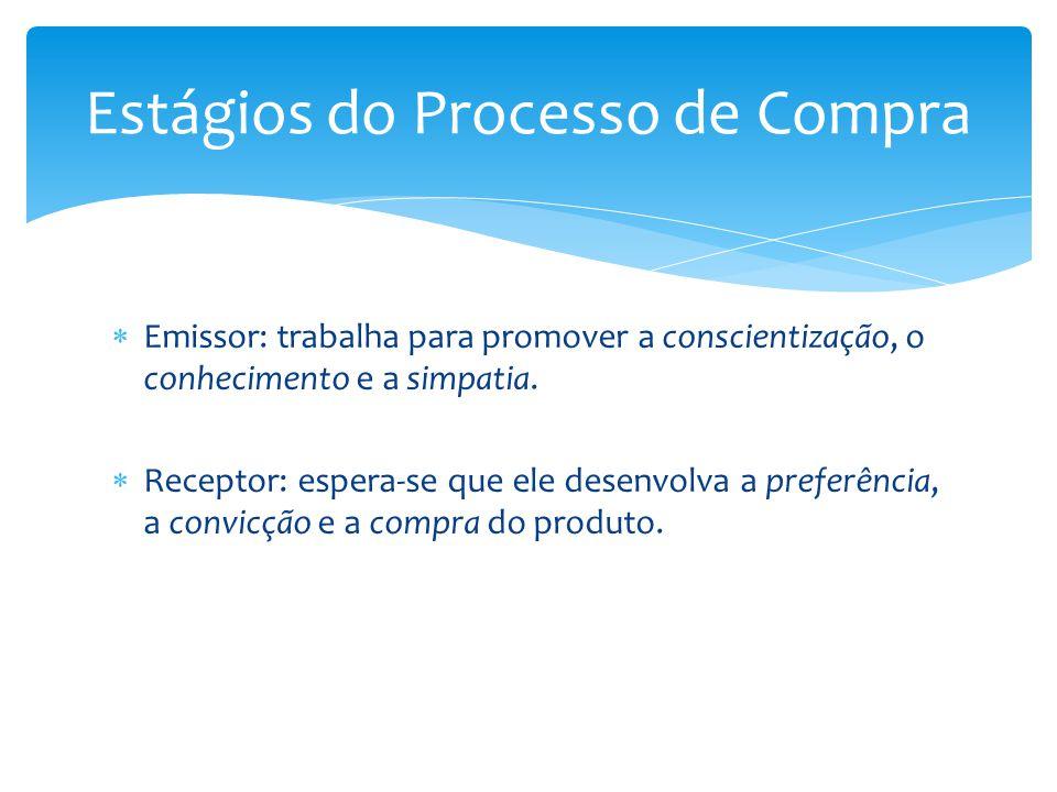 Processo de compra / comunicação