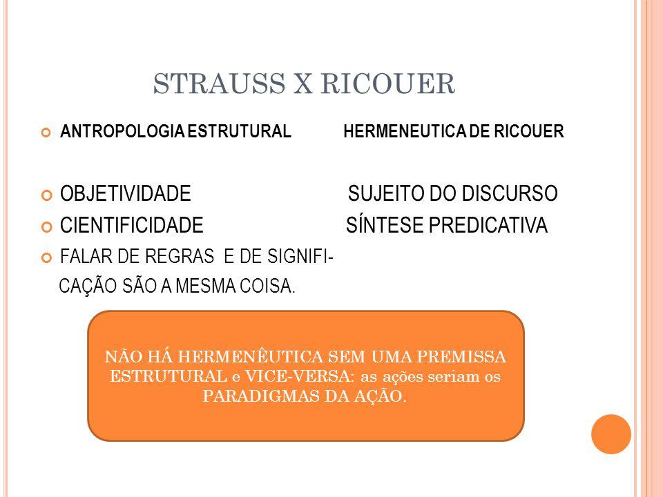 STRAUSS X RICOUER ANTROPOLOGIA ESTRUTURAL HERMENEUTICA DE RICOUER OBJETIVIDADE SUJEITO DO DISCURSO CIENTIFICIDADE SÍNTESE PREDICATIVA FALAR DE REGRAS