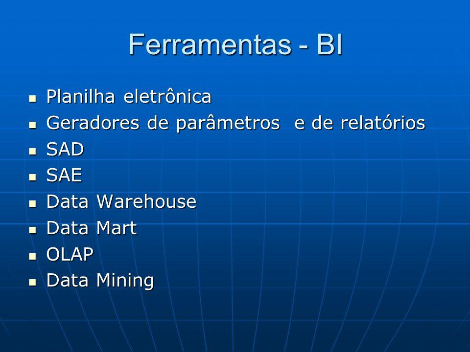 DW– Data Warehouse É a fonte de dados para consultas na organização, ou a união de todos os Data Marts (DM) já constituídos.