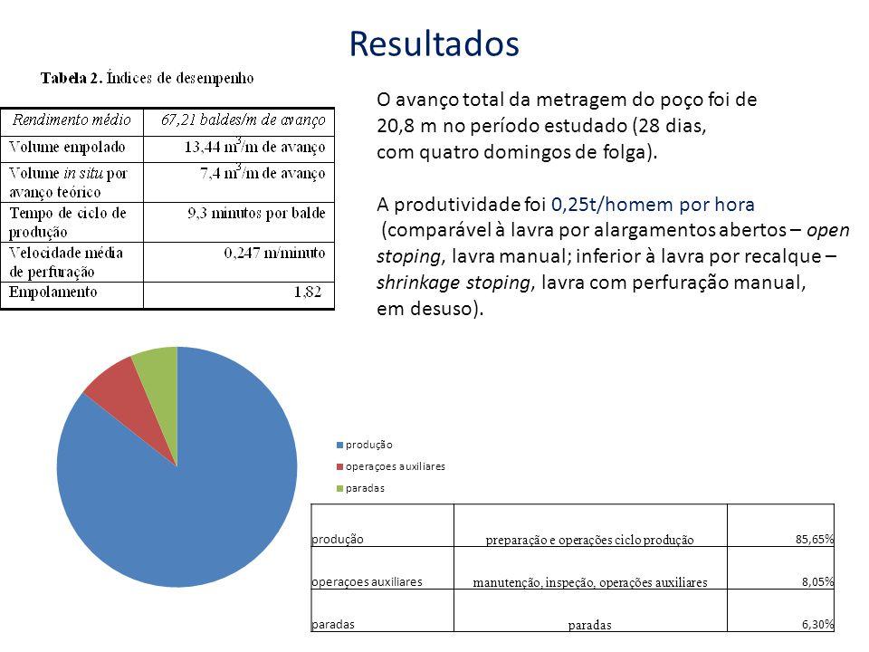 Resultados O avanço total da metragem do poço foi de 20,8 m no período estudado (28 dias, com quatro domingos de folga). A produtividade foi 0,25t/hom