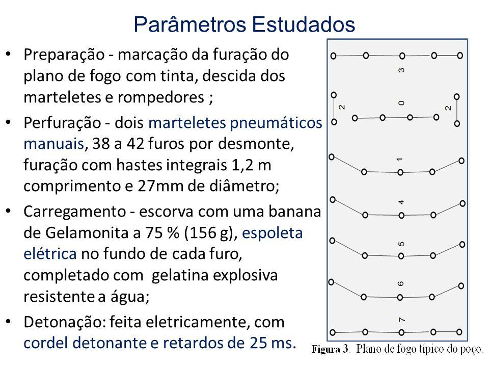 Parâmetros Estudados Ventilação - dutos de lona plástica, sistema de exaustão com ventiladores axiais; interligação dos tramos com anéis metálicos (abraçadeiras); Segurança - detecção de eventuais perfurações residuais com presenças de explosivos não detonados, batimento de chocos na parede e averiguação da integridade do escoramento; Produção ( limpeza ) – enchimento e içamento de balde (0,2m 3 ; 1,0 m/s) cheio de material desmontado por cabo ligado ao guincho - > vagoneta - > basculador -> pátio de estocagem.