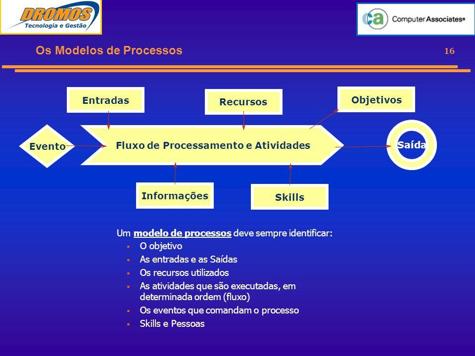 16 Os Modelos de Processos Um modelo de processos deve sempre identificar:  O objetivo  As entradas e as Saídas  Os recursos utilizados  As atividades que são executadas, em determinada ordem (fluxo)  Os eventos que comandam o processo  Skills e Pessoas Fluxo de Processamento e Atividades Entradas Recursos Evento Objetivos Saída Informações Skills