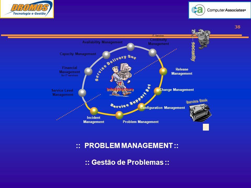 38 :: PROBLEM MANAGEMENT :: :: Gestão de Problemas :: Service Level Management Financial Management for IT services Capacity Management Availability Management IT Service Continuity Management Incident Management Problem Management Change Management Configuration Management Release Management IT Infrastructure security Service Desk
