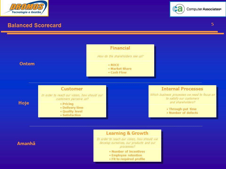6 A árvore de conexão ESTRATÉGIA – GESTÃO - OPERAÇÃO Balanced scorecard Vision Objectives Measures & targets Initiatives What How Vision Objectives Measures & targets Initiatives What Vision Objectives Measures & targets Initiatives How Sarbaney-OxleyCOBIT Portfólio de Projetos ITILCMMiBS/ISO VISION STRATEGY MEASURES ACTION PLANS, COMMENTS, TARGET LEVELS