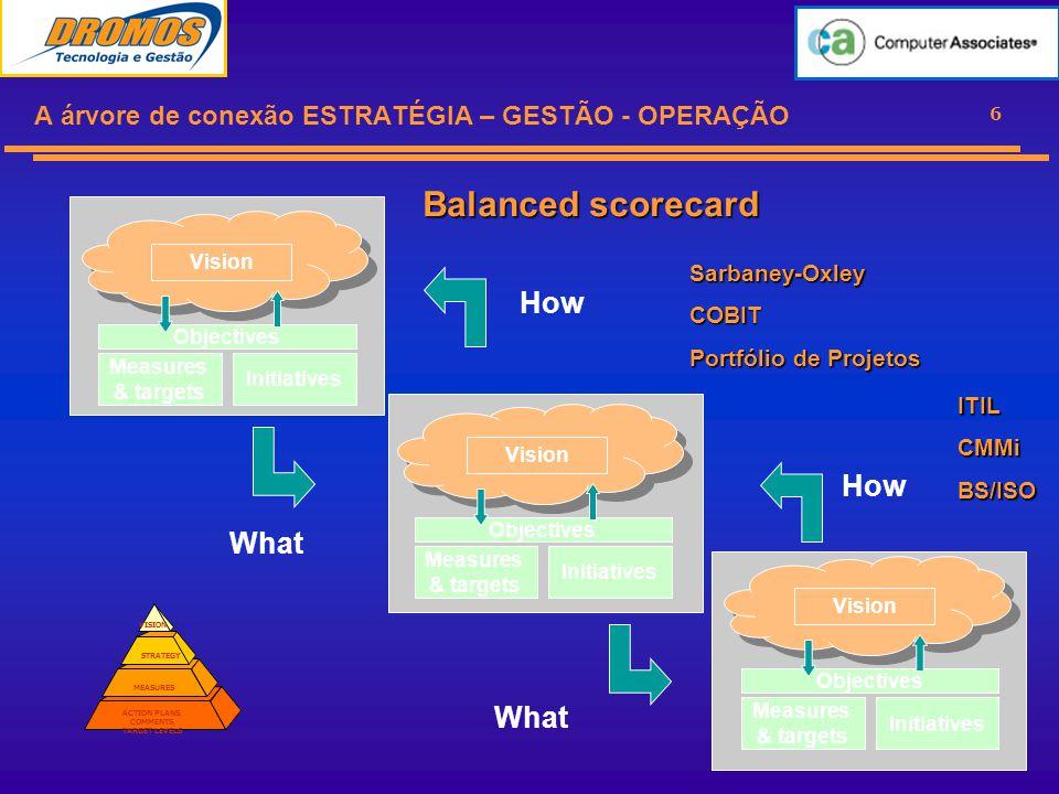 27 Conceitos essenciais para o ITIL Fluxo de Processamento e Atividades Entradas Recursos Evento Objetivos Saída Informações Skills Serviços de TI Processos Envolvimento de Múltiplas Unidades Bases de Informações Comuns ( CMDB/ Incidentes/CI)Indicadores CSF / KPIs