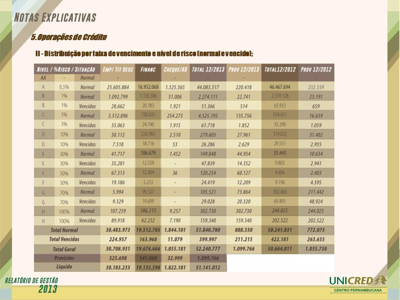 5.Operações de Crédito II - Distribuição por faixa de vencimento e nível de risco (normal e vencido);