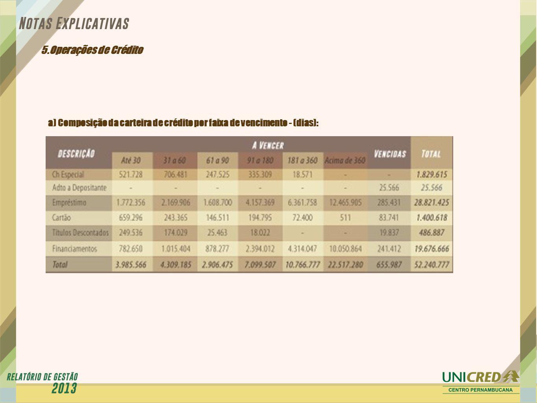 5.Operações de Crédito a) Composição da carteira de crédito por faixa de vencimento - (dias):