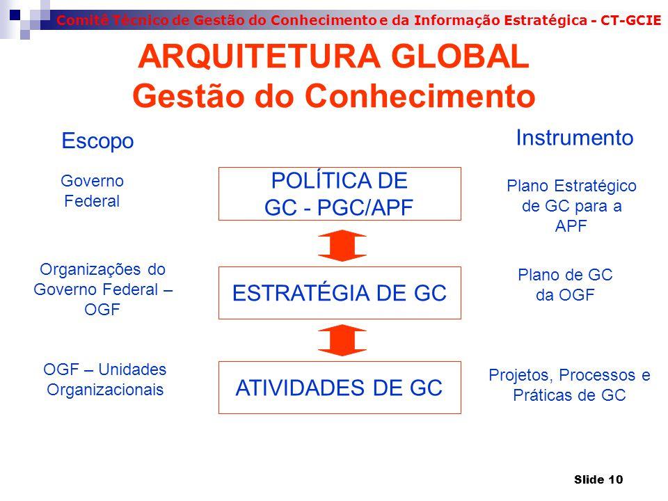 Comitê Técnico de Gestão do Conhecimento e da Informação Estratégica - CT-GCIE ARQUITETURA GLOBAL Gestão do Conhecimento POLÍTICA DE GC - PGC/APF ESTRATÉGIA DE GC ATIVIDADES DE GC Escopo Governo Federal Organizações do Governo Federal – OGF OGF – Unidades Organizacionais Instrumento Plano Estratégico de GC para a APF Plano de GC da OGF Projetos, Processos e Práticas de GC Slide 10