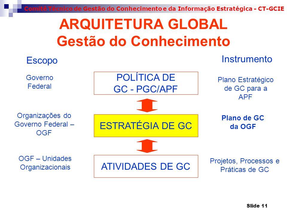 Comitê Técnico de Gestão do Conhecimento e da Informação Estratégica - CT-GCIE ARQUITETURA GLOBAL Gestão do Conhecimento POLÍTICA DE GC - PGC/APF ESTRATÉGIA DE GC ATIVIDADES DE GC Escopo Governo Federal Organizações do Governo Federal – OGF OGF – Unidades Organizacionais Instrumento Plano Estratégico de GC para a APF Plano de GC da OGF Projetos, Processos e Práticas de GC Slide 11