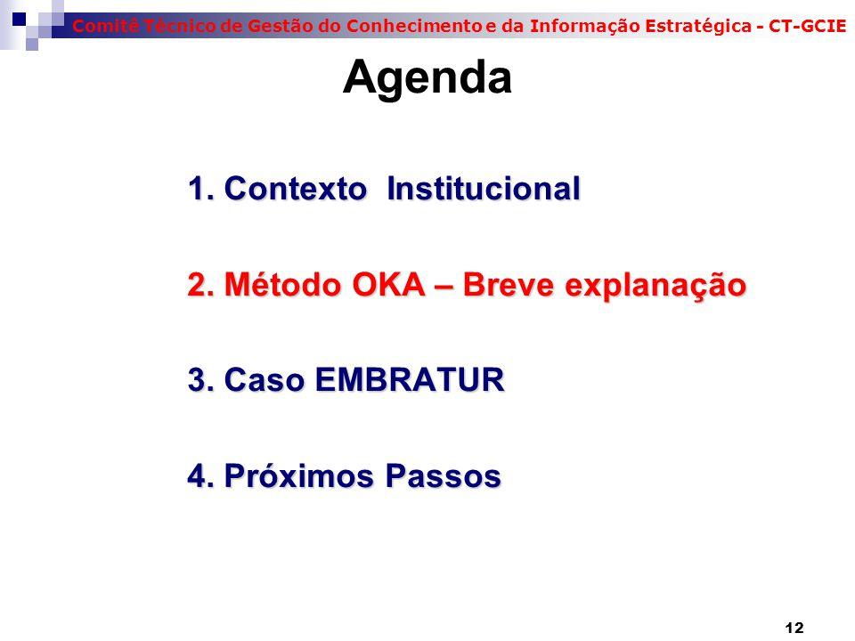 Comitê Técnico de Gestão do Conhecimento e da Informação Estratégica - CT-GCIE Agenda 1. Contexto Institucional 2. Método OKA – Breve explanação 3. Ca