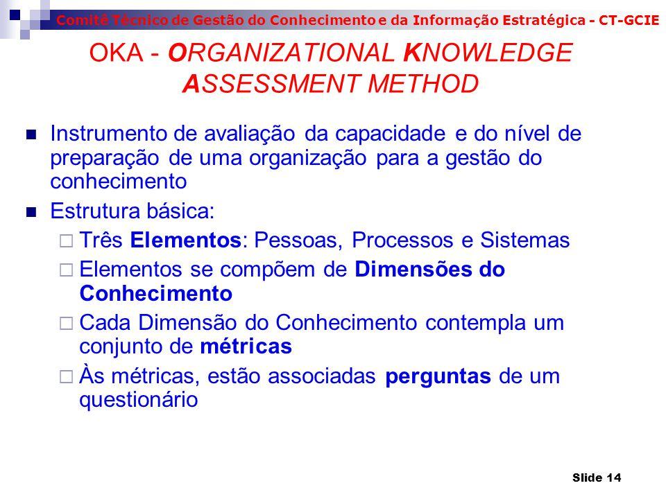 Comitê Técnico de Gestão do Conhecimento e da Informação Estratégica - CT-GCIE OKA - ORGANIZATIONAL KNOWLEDGE ASSESSMENT METHOD Instrumento de avaliação da capacidade e do nível de preparação de uma organização para a gestão do conhecimento Estrutura básica:  Três Elementos: Pessoas, Processos e Sistemas  Elementos se compõem de Dimensões do Conhecimento  Cada Dimensão do Conhecimento contempla um conjunto de métricas  Às métricas, estão associadas perguntas de um questionário Slide 14