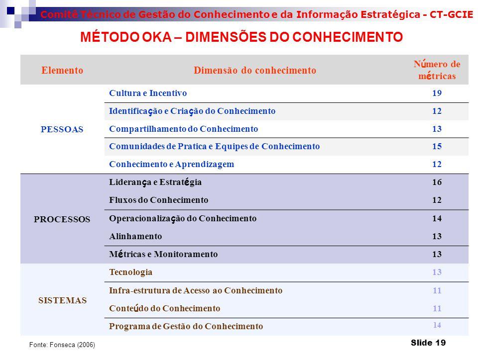 Comitê Técnico de Gestão do Conhecimento e da Informação Estratégica - CT-GCIE ElementoDimensão do conhecimento N ú mero de m é tricas PESSOAS Cultura