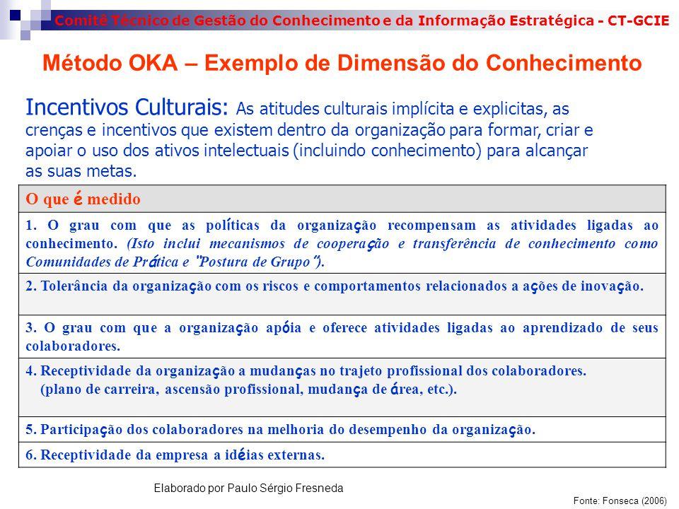 Comitê Técnico de Gestão do Conhecimento e da Informação Estratégica - CT-GCIE Método OKA – Exemplo de Dimensão do Conhecimento Incentivos Culturais: