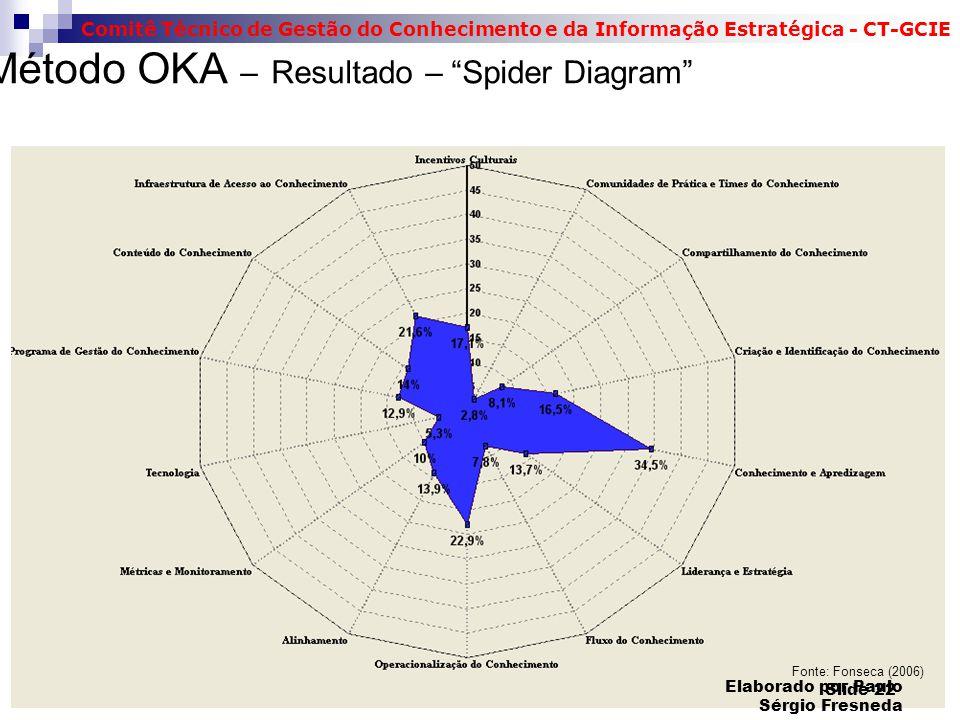 Comitê Técnico de Gestão do Conhecimento e da Informação Estratégica - CT-GCIE Método OKA – Resultado – Spider Diagram Fonte: Fonseca (2006) Slide 22 Elaborado por Paulo Sérgio Fresneda