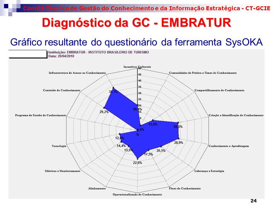 Comitê Técnico de Gestão do Conhecimento e da Informação Estratégica - CT-GCIE 24 Gráfico resultante do questionário da ferramenta SysOKA Diagnóstico da GC - EMBRATUR