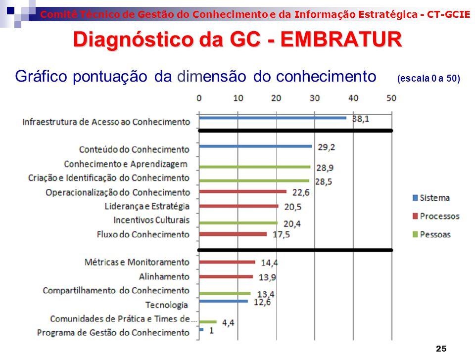 Comitê Técnico de Gestão do Conhecimento e da Informação Estratégica - CT-GCIE 25 Gráfico pontuação da dimensão do conhecimento (escala 0 a 50) Diagnó