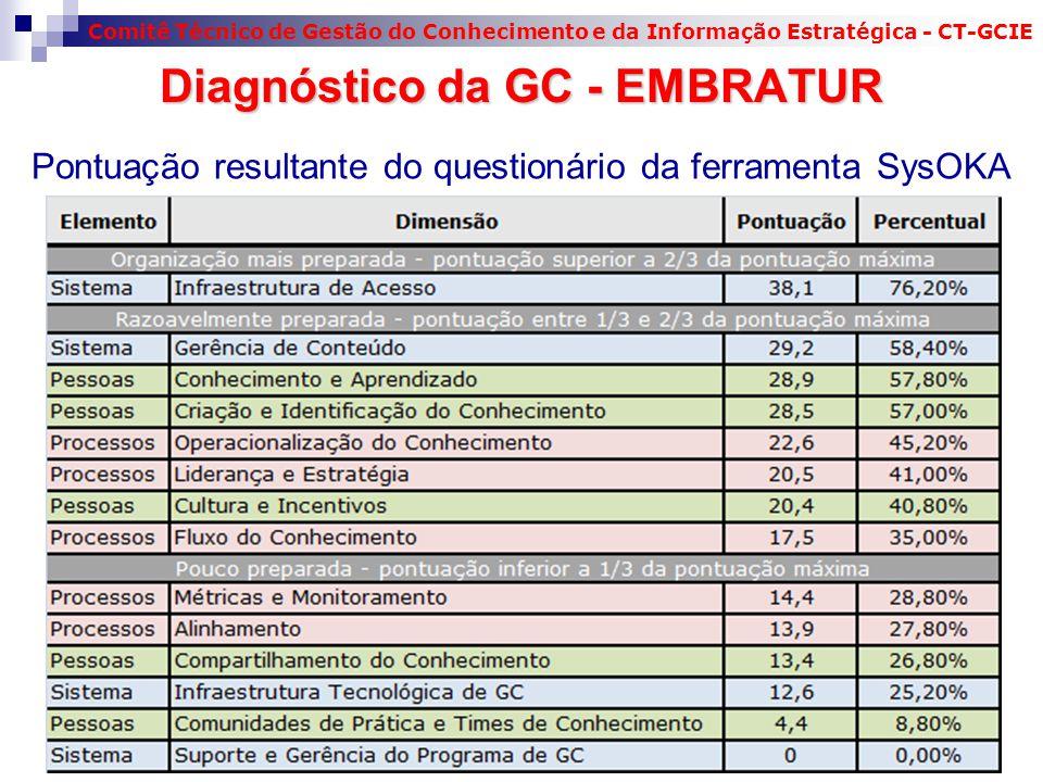 Comitê Técnico de Gestão do Conhecimento e da Informação Estratégica - CT-GCIE 26 Pontuação resultante do questionário da ferramenta SysOKA Diagnóstico da GC - EMBRATUR