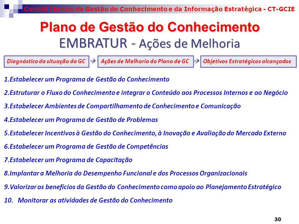 Comitê Técnico de Gestão do Conhecimento e da Informação Estratégica - CT-GCIE Plano de Gestão do Conhecimento Plano de Gestão do Conhecimento Diagnóstico da situação da GC  Ações de Melhoria do Plano de GC  Objetivos Estratégicos alcançados 1.Estabelecer um Programa de Gestão do Conhecimento 2.Estruturar o Fluxo do Conhecimento e integrar o Conteúdo aos Processos Internos e ao Negócio 3.Estabelecer Ambientes de Compartilhamento de Conhecimento e Comunicação 4.Estabelecer um Programa de Gestão de Problemas 5.Estabelecer Incentivos à Gestão do Conhecimento, à Inovação e Avaliação do Mercado Externo 6.Estabelecer um Programa de Gestão de Competências 7.Estabelecer um Programa de Capacitação 8.Implantar a Melhoria do Desempenho Funcional e dos Processos Organizacionais 9.Valorizar os benefícios da Gestão do Conhecimento como apoio ao Planejamento Estratégico 10.