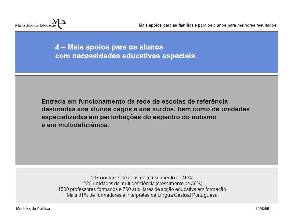 Medidas de Política2008/09 4 – Mais apoios para os alunos com necessidades educativas especiais Entrada em funcionamento da rede de escolas de referên